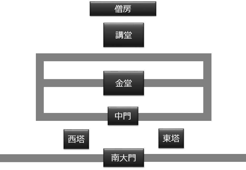 東大寺式伽藍配置