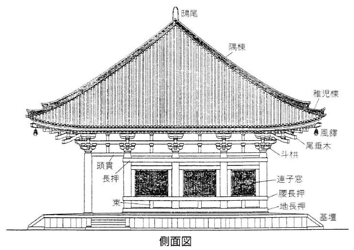 唐招提寺金堂 側面図