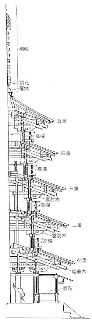 【断面図】法隆寺 五重塔