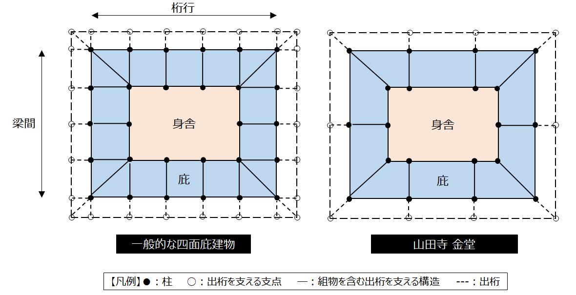 金堂の柱配置と上部構造の比較