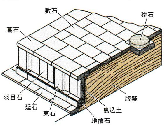 壇正積基壇の模式図